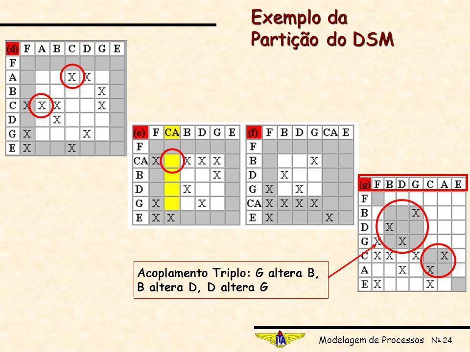 Modelagem de Processos N o 24 Exemplo da Partição do DSM Acoplamento Triplo: G altera B, B altera D, D altera G