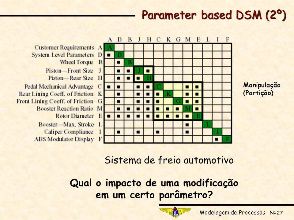 Modelagem de Processos N o 27 Parameter based DSM (2º) Sistema de freio automotivo Qual o impacto de uma modificação em um certo parâmetro.