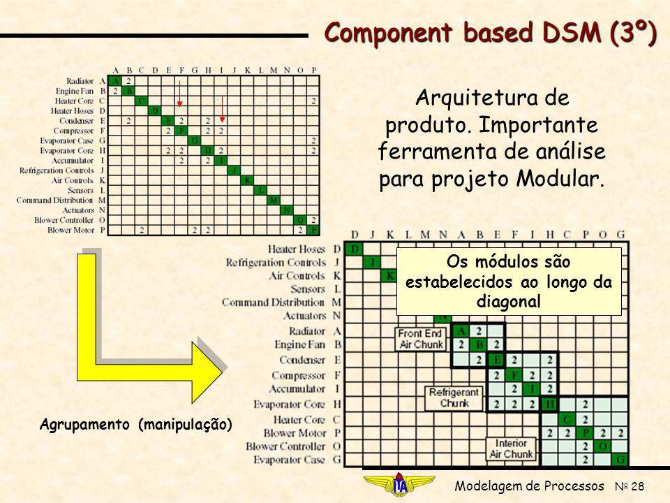 Modelagem de Processos N o 28 Component based DSM (3º) Arquitetura de produto.