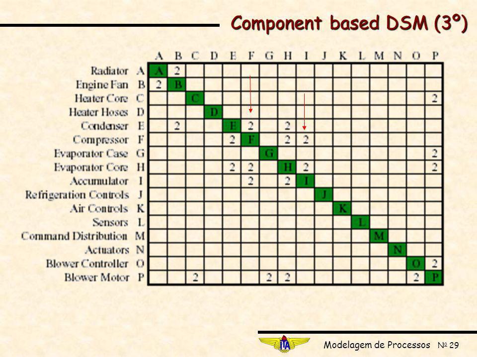 Modelagem de Processos N o 29 Component based DSM (3º)