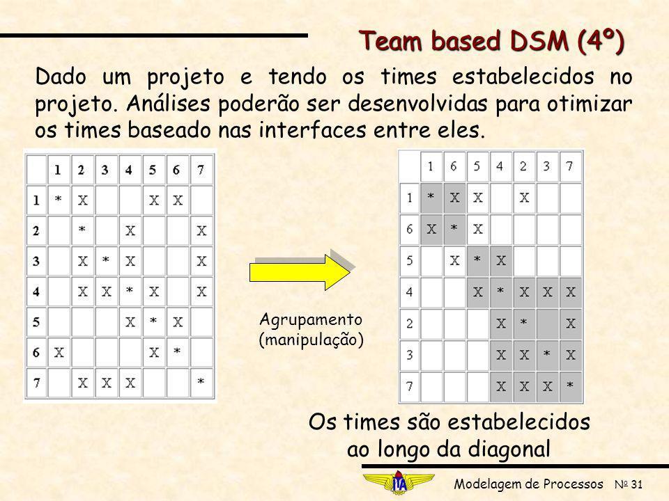 Modelagem de Processos N o 31 Team based DSM (4º) Dado um projeto e tendo os times estabelecidos no projeto.