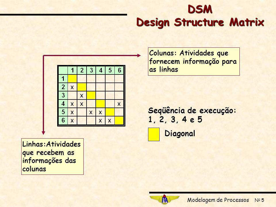 Modelagem de Processos N o 5 Colunas: Atividades que fornecem informação para as linhas Linhas:Atividades que recebem as informações das colunas Seqüência de execução: 1, 2, 3, 4 e 5 Diagonal DSM Design Structure Matrix