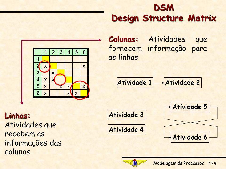 Modelagem de Processos N o 9 Colunas: Colunas: Atividades que fornecem informação para as linhas Linhas: Linhas: Atividades que recebem as informações das colunas Atividade 3 Atividade 4 Atividade 1Atividade 2Atividade 5 Atividade 6 DSM Design Structure Matrix