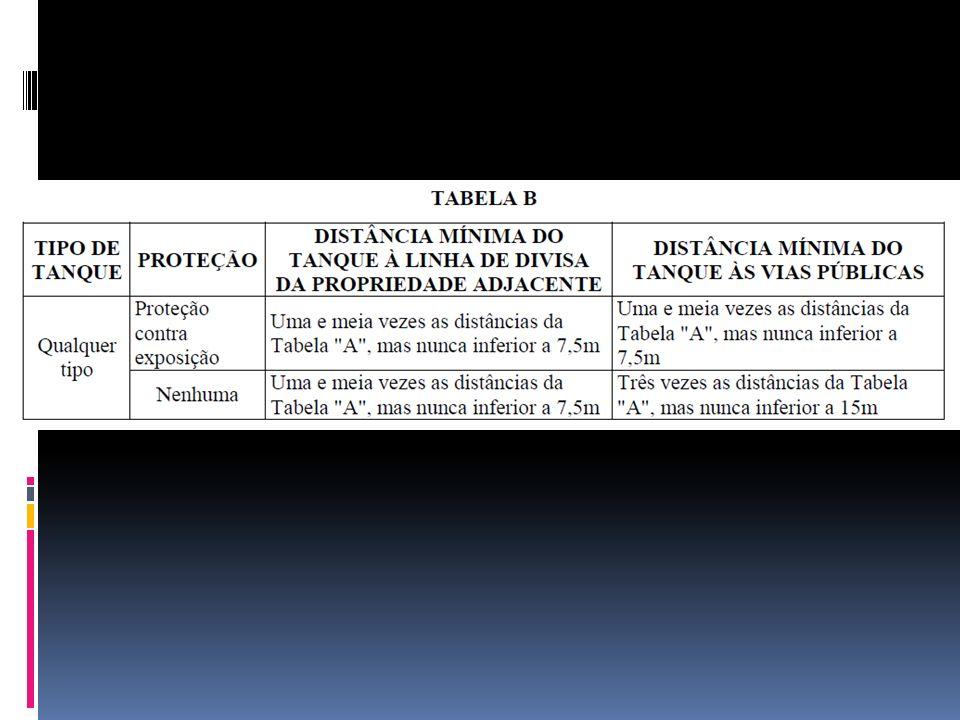 Todos tanques de superfície utilizados para o armazenamento de líquidos instáveis deverão ser localizados de acordo com a Tabela A do item 20.1.3 e a Tabela C: