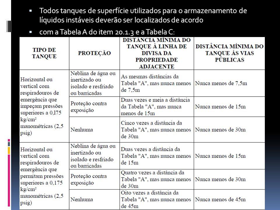 Todos tanques de superfície utilizados para o armazenamento de líquidos instáveis deverão ser localizados de acordo com a Tabela A do item 20.1.3 e a