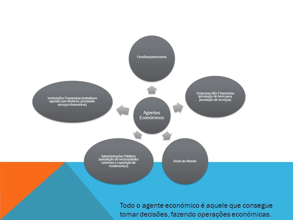 Agentes Económicos Famílias(consomem) Empresas Não Financeiras (produção de bens para prestação de serviços) Resto do Mundo Administrações Públicas (s