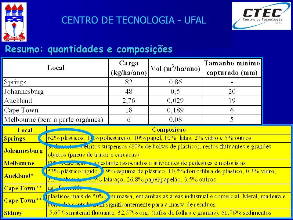 CENTRO DE TECNOLOGIA - UFAL XXIV Seminário de Integração PET Eng. Civil - 24/08/2007 Resumo: quantidades e composições