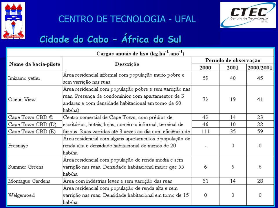 CENTRO DE TECNOLOGIA - UFAL XXIV Seminário de Integração PET Eng. Civil - 24/08/2007 Cidade do Cabo – África do Sul