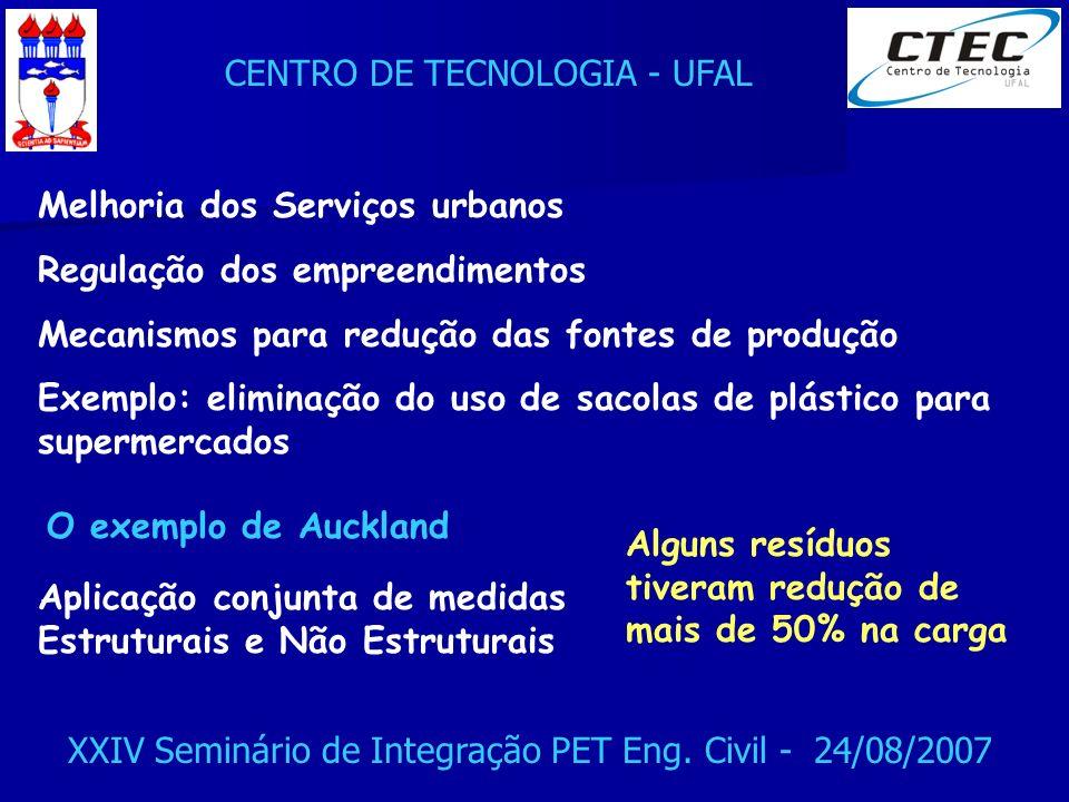CENTRO DE TECNOLOGIA - UFAL XXIV Seminário de Integração PET Eng. Civil - 24/08/2007 Melhoria dos Serviços urbanos Regulação dos empreendimentos Mecan
