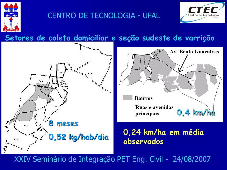 CENTRO DE TECNOLOGIA - UFAL XXIV Seminário de Integração PET Eng. Civil - 24/08/2007 Setores de coleta domiciliar e seção sudeste de varrição 0,4 km/h