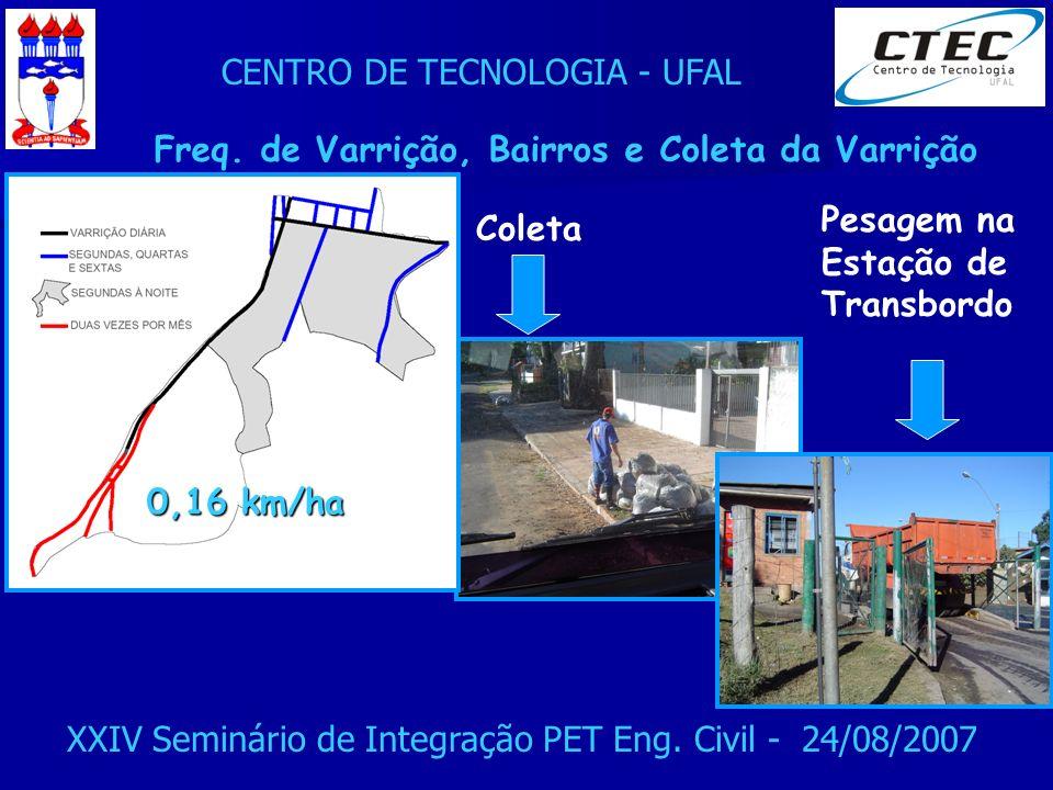 CENTRO DE TECNOLOGIA - UFAL XXIV Seminário de Integração PET Eng. Civil - 24/08/2007 Coleta 0,16 km/ha Freq. de Varrição, Bairros e Coleta da Varrição