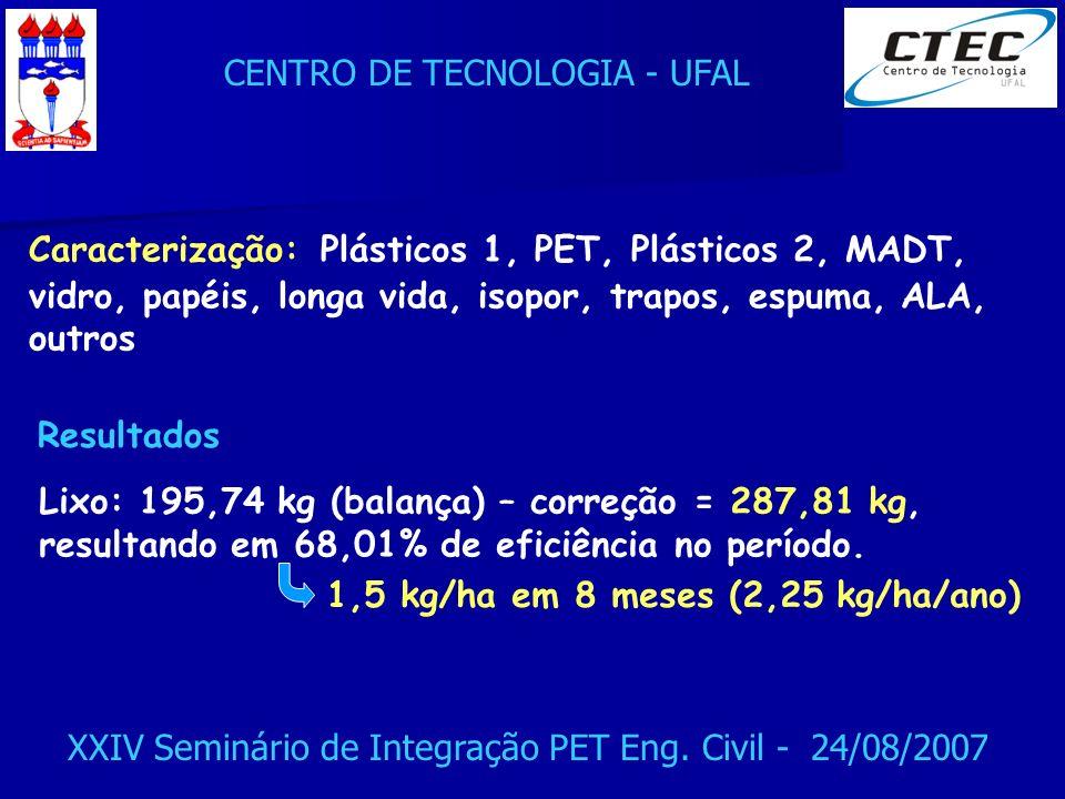 CENTRO DE TECNOLOGIA - UFAL XXIV Seminário de Integração PET Eng. Civil - 24/08/2007 Caracterização: Plásticos 1, PET, Plásticos 2, MADT, vidro, papéi