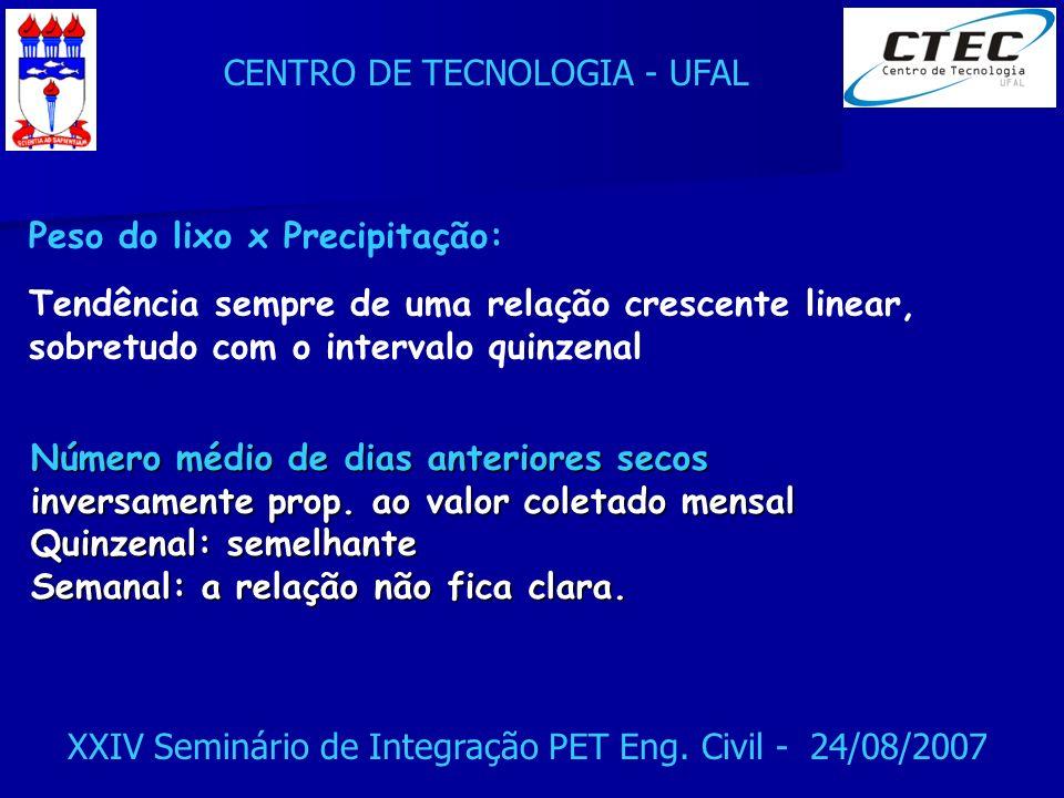CENTRO DE TECNOLOGIA - UFAL XXIV Seminário de Integração PET Eng. Civil - 24/08/2007 Peso do lixo x Precipitação: Tendência sempre de uma relação cres