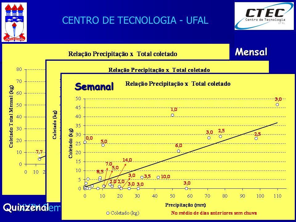 CENTRO DE TECNOLOGIA - UFAL XXIV Seminário de Integração PET Eng. Civil - 24/08/2007 Mensal Quinzenal Semanal