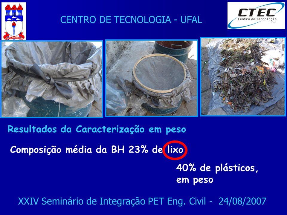 CENTRO DE TECNOLOGIA - UFAL XXIV Seminário de Integração PET Eng. Civil - 24/08/2007 Composição média da BH 23% de lixo Resultados da Caracterização e
