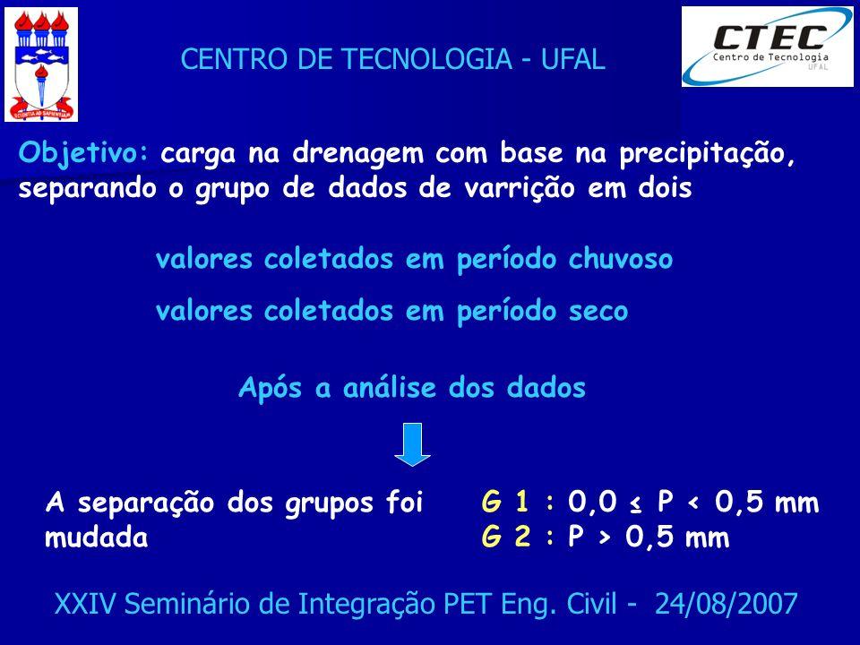 CENTRO DE TECNOLOGIA - UFAL XXIV Seminário de Integração PET Eng. Civil - 24/08/2007 Objetivo: carga na drenagem com base na precipitação, separando o