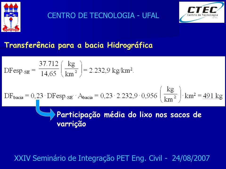 CENTRO DE TECNOLOGIA - UFAL XXIV Seminário de Integração PET Eng. Civil - 24/08/2007 Transferência para a bacia Hidrográfica Participação média do lix