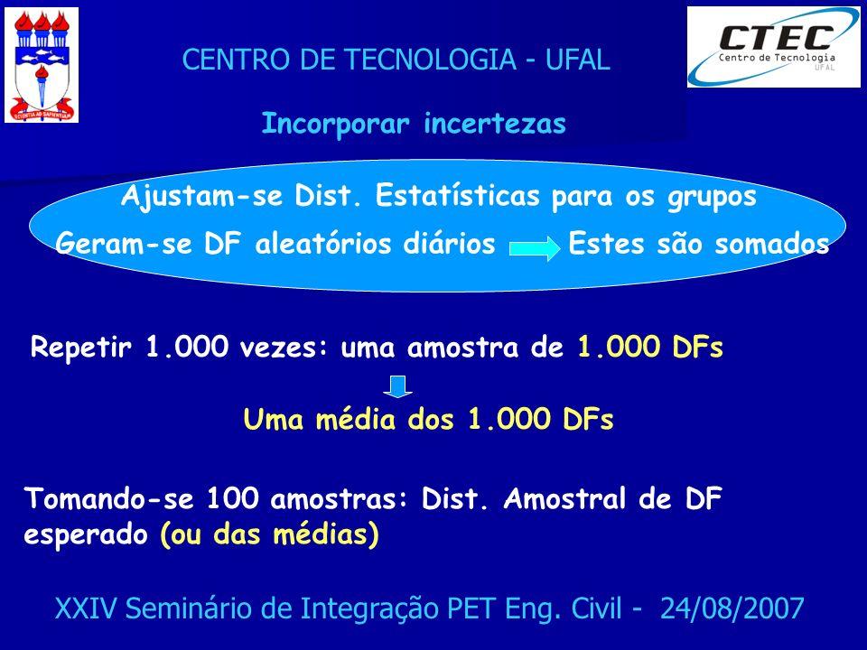 CENTRO DE TECNOLOGIA - UFAL XXIV Seminário de Integração PET Eng. Civil - 24/08/2007 Ajustam-se Dist. Estatísticas para os grupos Geram-se DF aleatóri