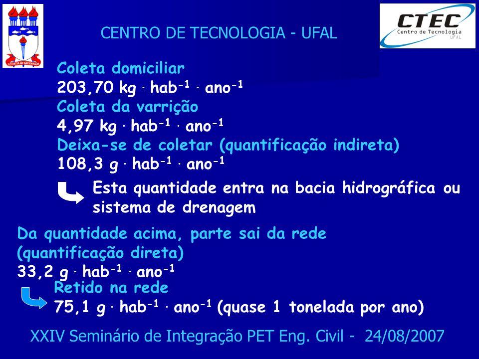 CENTRO DE TECNOLOGIA - UFAL XXIV Seminário de Integração PET Eng. Civil - 24/08/2007 Coleta domiciliar 203,70 kg. hab -1. ano -1 Coleta da varrição 4,