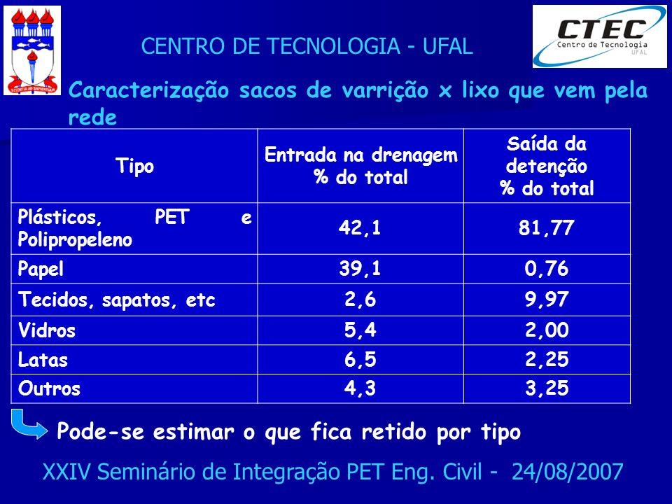 CENTRO DE TECNOLOGIA - UFAL XXIV Seminário de Integração PET Eng. Civil - 24/08/2007 Tipo Entrada na drenagem % do total Saída da detenção % do total