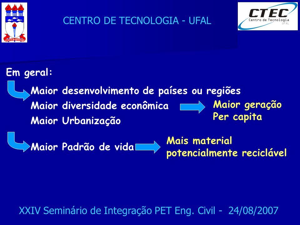 CENTRO DE TECNOLOGIA - UFAL XXIV Seminário de Integração PET Eng. Civil - 24/08/2007 Em geral: Maior desenvolvimento de países ou regiões Maior divers