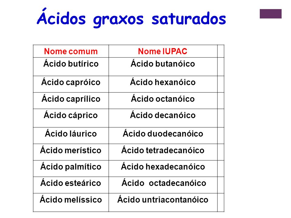 Nome comumNome IUPAC Ácido butíricoÁcido butanóico Ácido capróicoÁcido hexanóico Ácido caprílicoÁcido octanóico Ácido cápricoÁcido decanóico Ácido láuricoÁcido duodecanóico Ácido merísticoÁcido tetradecanóico Ácido palmíticoÁcido hexadecanóico Ácido esteárico Ácido octadecanóico Ácido melíssicoÁcido untriacontanóico Ácidos graxos saturados