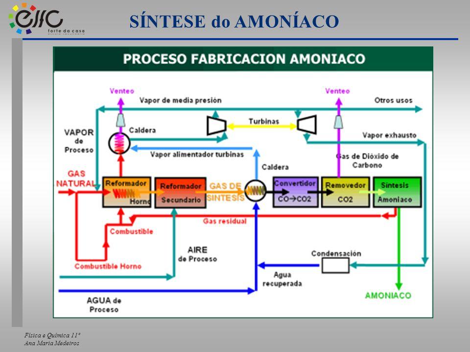 Física e Química 11º Ana Maria Medeiros SÍNTESE do AMONÍACO