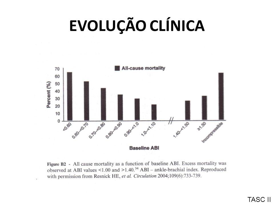 EVOLUÇÃO CLÍNICA TASC II