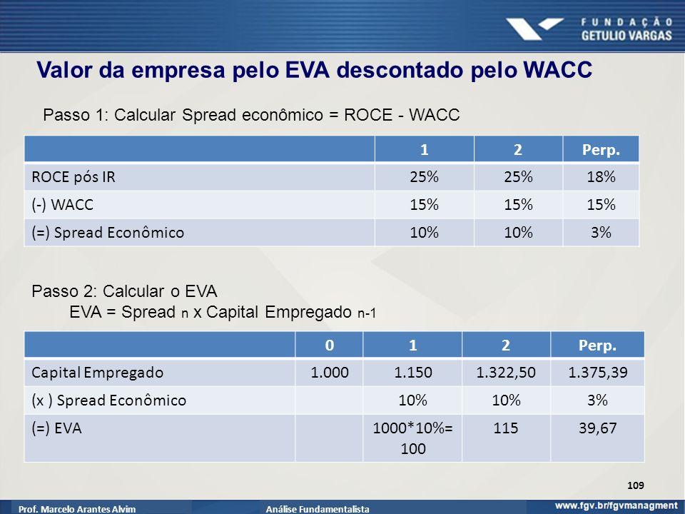 Prof.Marcelo Arantes AlvimAnálise Fundamentalista 109 12Perp.