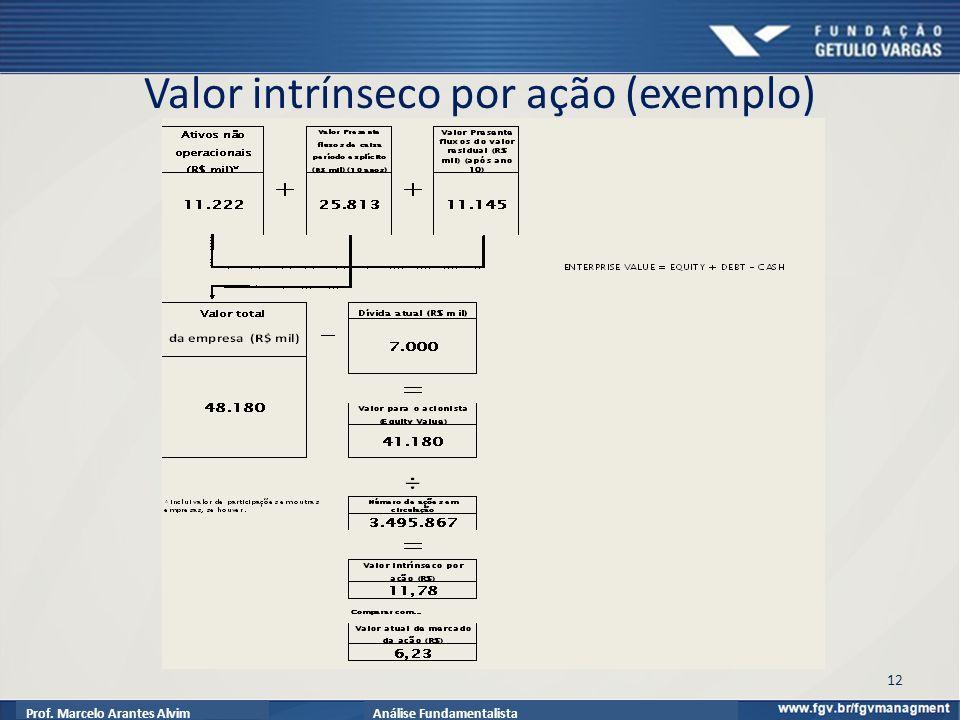 Prof. Marcelo Arantes AlvimAnálise Fundamentalista Valor intrínseco por ação (exemplo) 12