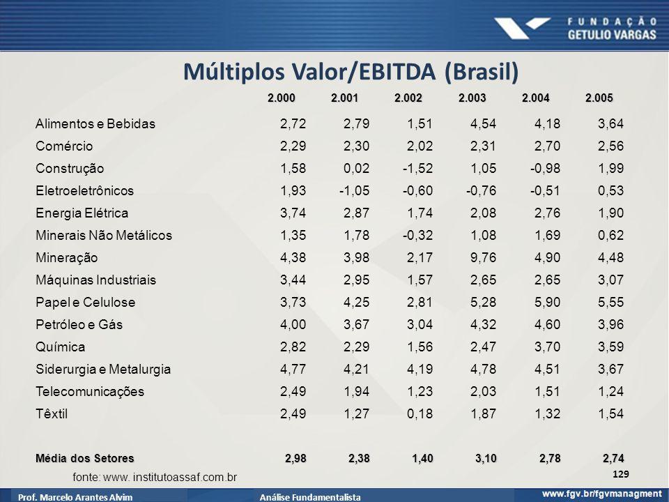 Prof.Marcelo Arantes AlvimAnálise Fundamentalista Múltiplos Valor/EBITDA (Brasil) fonte: www.