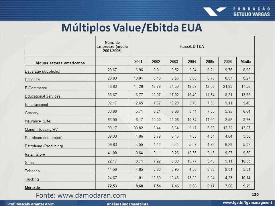 Prof.Marcelo Arantes AlvimAnálise Fundamentalista Múltiplos Value/Ebitda EUA 130 Núm.