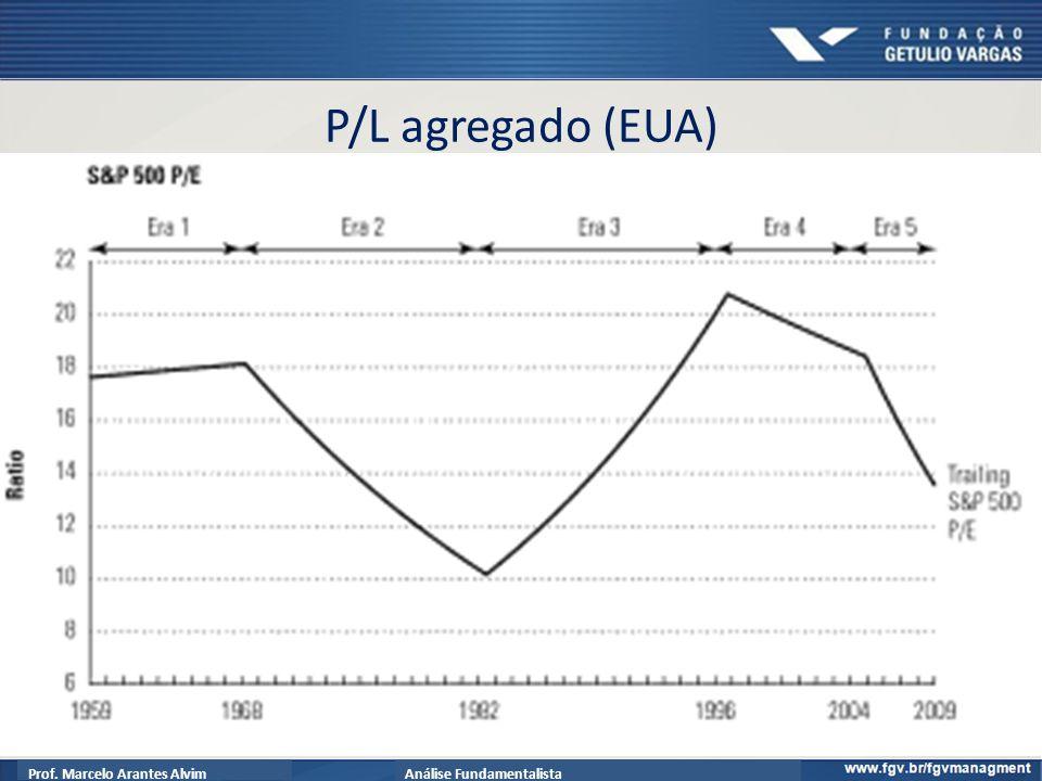 Prof. Marcelo Arantes AlvimAnálise Fundamentalista P/L agregado (EUA) 134