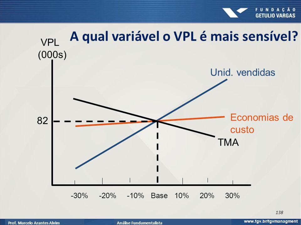 Prof.Marcelo Arantes AlvimAnálise Fundamentalista A qual variável o VPL é mais sensível.