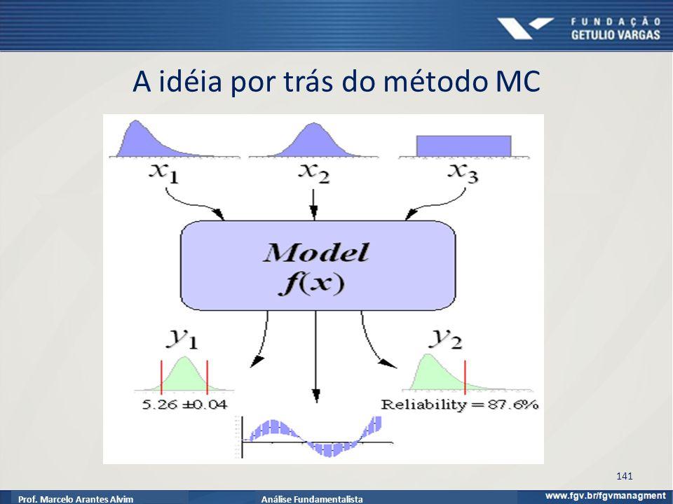 Prof. Marcelo Arantes AlvimAnálise Fundamentalista A idéia por trás do método MC 141