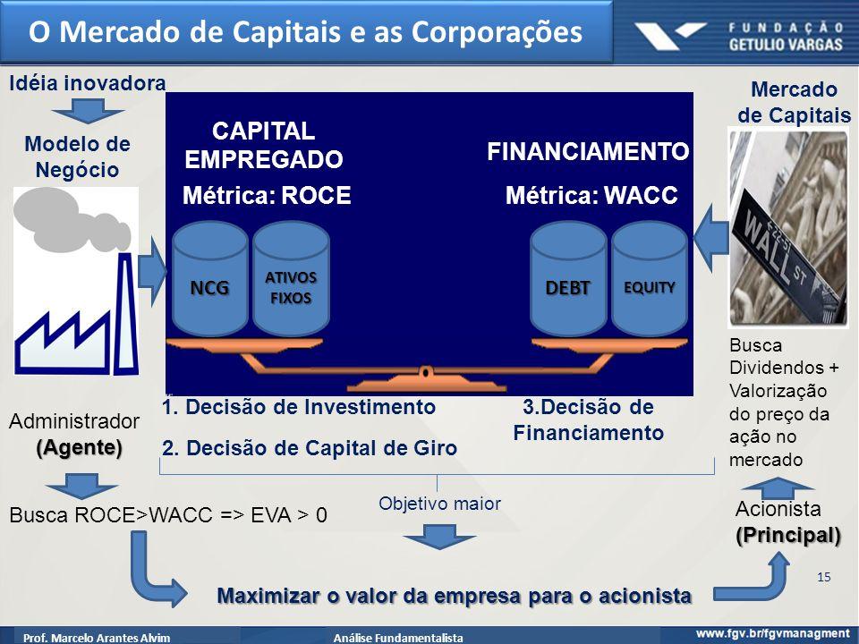 Prof.Marcelo Arantes AlvimAnálise Fundamentalista 3.Decisão de Financiamento Modelo de Negócio 1.