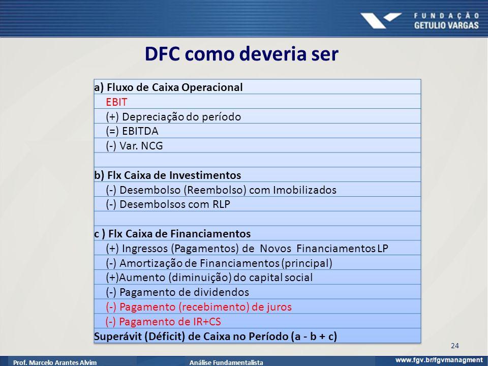 Prof. Marcelo Arantes AlvimAnálise Fundamentalista 24 DFC como deveria ser
