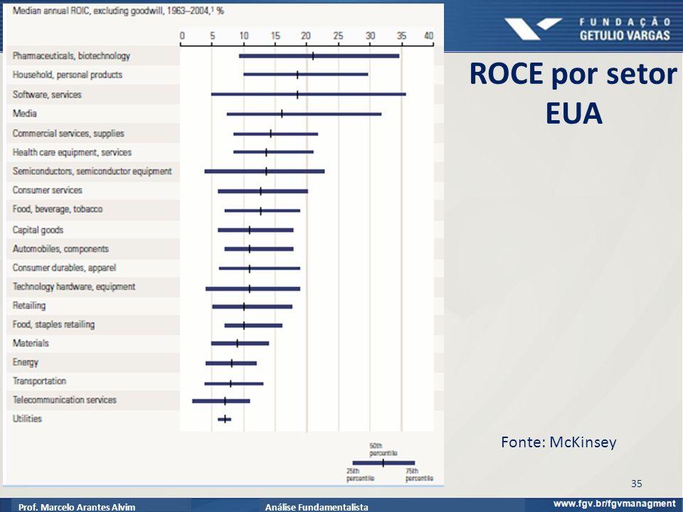 Prof. Marcelo Arantes AlvimAnálise Fundamentalista 35 ROCE por setor EUA Fonte: McKinsey