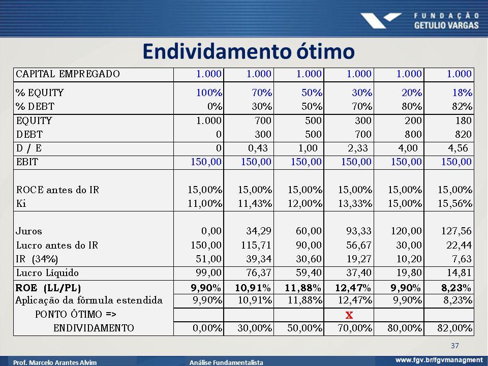 Prof. Marcelo Arantes AlvimAnálise Fundamentalista Endividamento ótimo 37