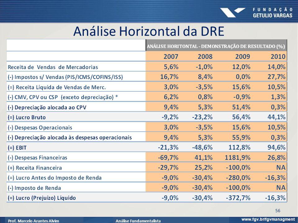 Prof. Marcelo Arantes AlvimAnálise Fundamentalista Análise Horizontal da DRE 56