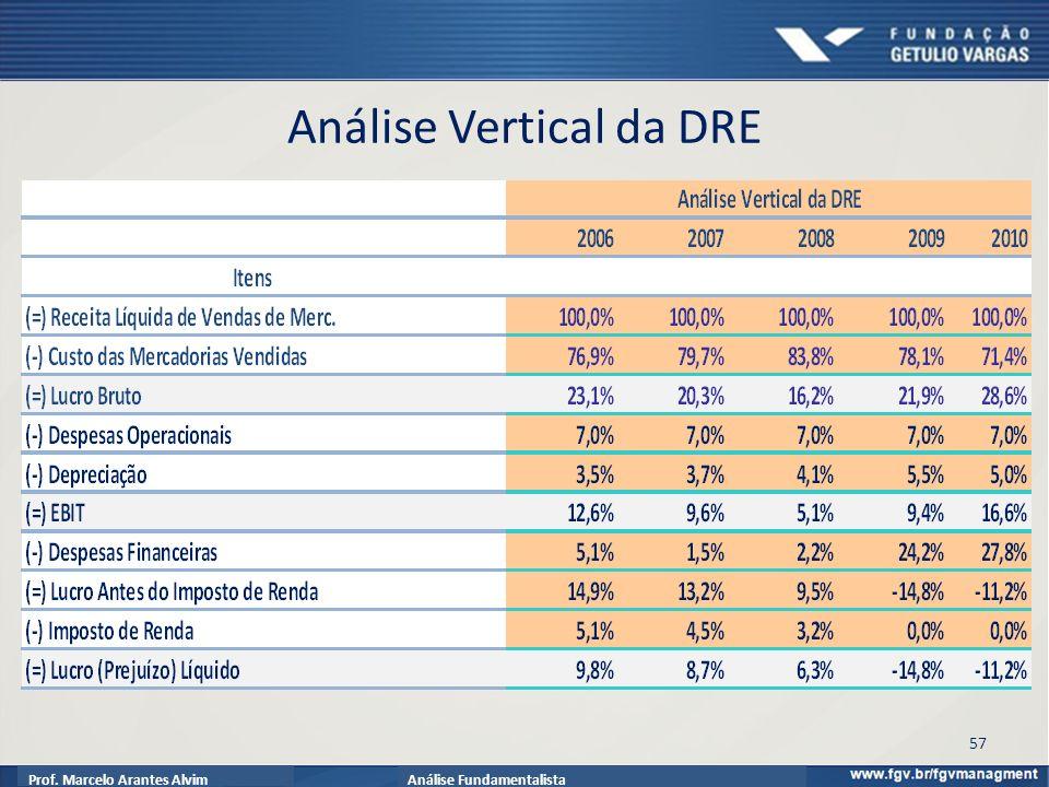 Prof. Marcelo Arantes AlvimAnálise Fundamentalista Análise Vertical da DRE 57