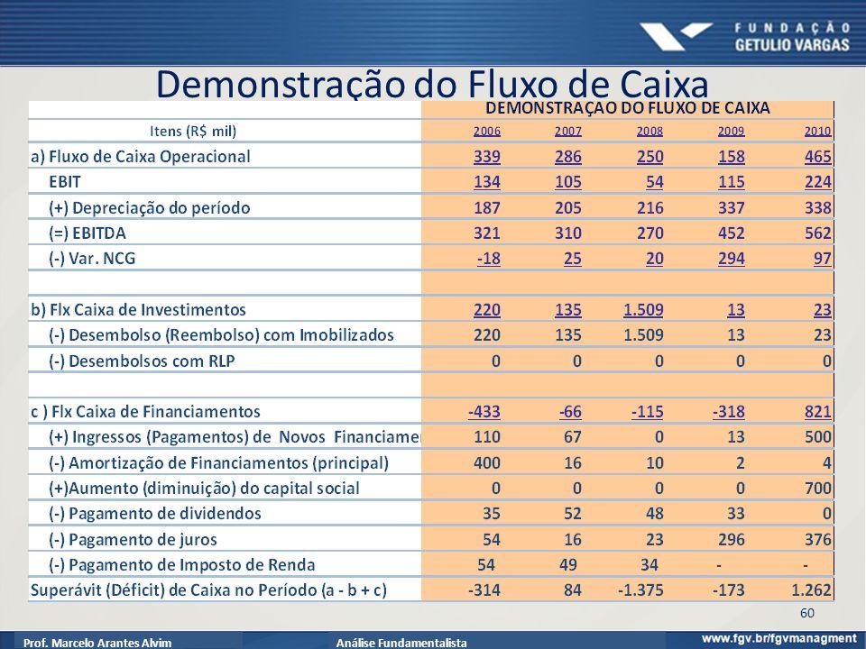 Prof. Marcelo Arantes AlvimAnálise Fundamentalista Demonstração do Fluxo de Caixa 60