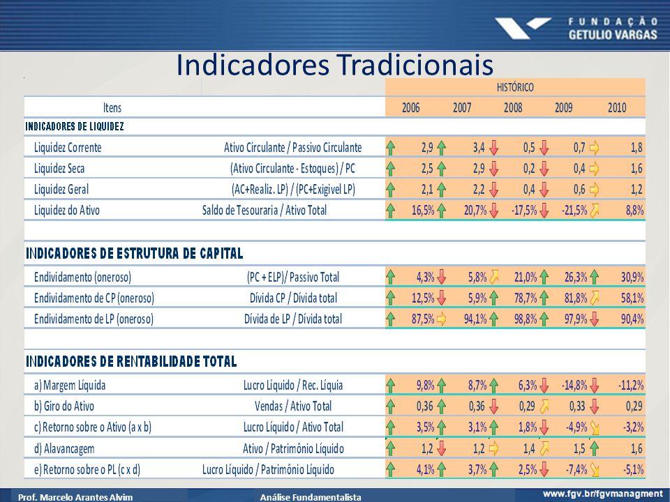 Prof. Marcelo Arantes AlvimAnálise Fundamentalista Indicadores Tradicionais 61