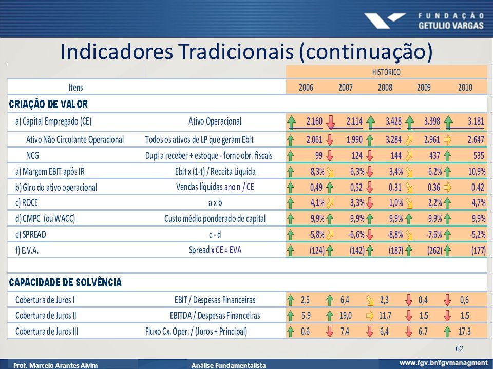 Prof. Marcelo Arantes AlvimAnálise Fundamentalista 62 Indicadores Tradicionais (continuação)