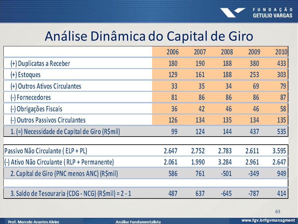Prof. Marcelo Arantes AlvimAnálise Fundamentalista Análise Dinâmica do Capital de Giro 63