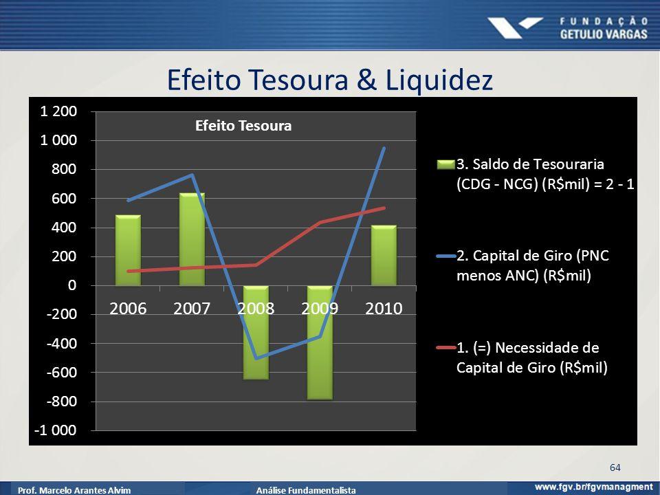 Prof. Marcelo Arantes AlvimAnálise Fundamentalista Efeito Tesoura & Liquidez 64