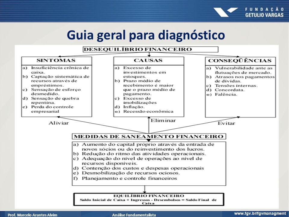 Prof. Marcelo Arantes AlvimAnálise Fundamentalista Guia geral para diagnóstico 69