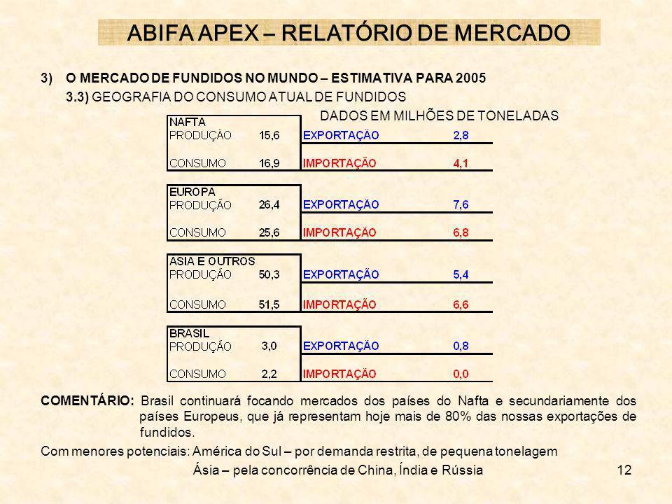 12 3) O MERCADO DE FUNDIDOS NO MUNDO – ESTIMATIVA PARA 2005 3.3) GEOGRAFIA DO CONSUMO ATUAL DE FUNDIDOS DADOS EM MILHÕES DE TONELADAS COMENTÁRIO: Bras