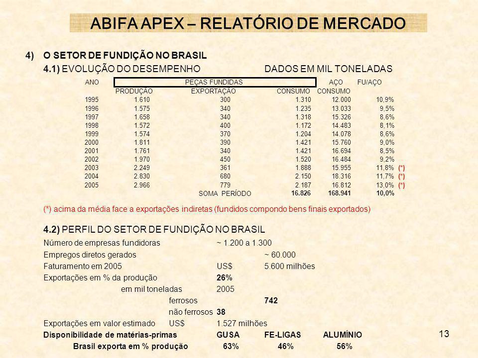 13 4) O SETOR DE FUNDIÇÃO NO BRASIL 4.1) EVOLUÇÃO DO DESEMPENHODADOS EM MIL TONELADAS (*) acima da média face a exportações indiretas (fundidos compon