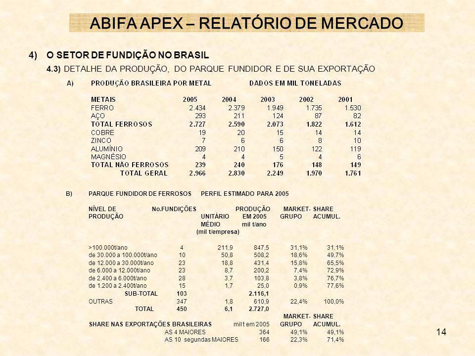 14 4) O SETOR DE FUNDIÇÃO NO BRASIL 4.3) DETALHE DA PRODUÇÃO, DO PARQUE FUNDIDOR E DE SUA EXPORTAÇÃO ABIFA APEX – RELATÓRIO DE MERCADO